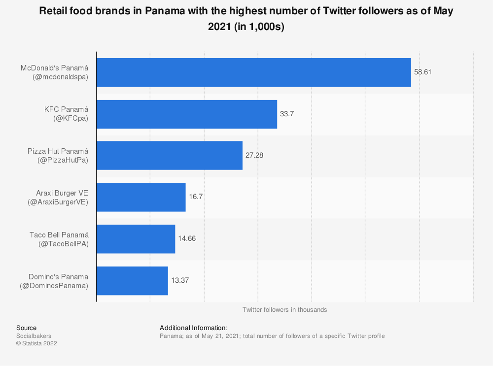 Statistic: Retail food brands in Panama with the highest number of Twitter followers as of May 2021 (in 1,000s) | Statista