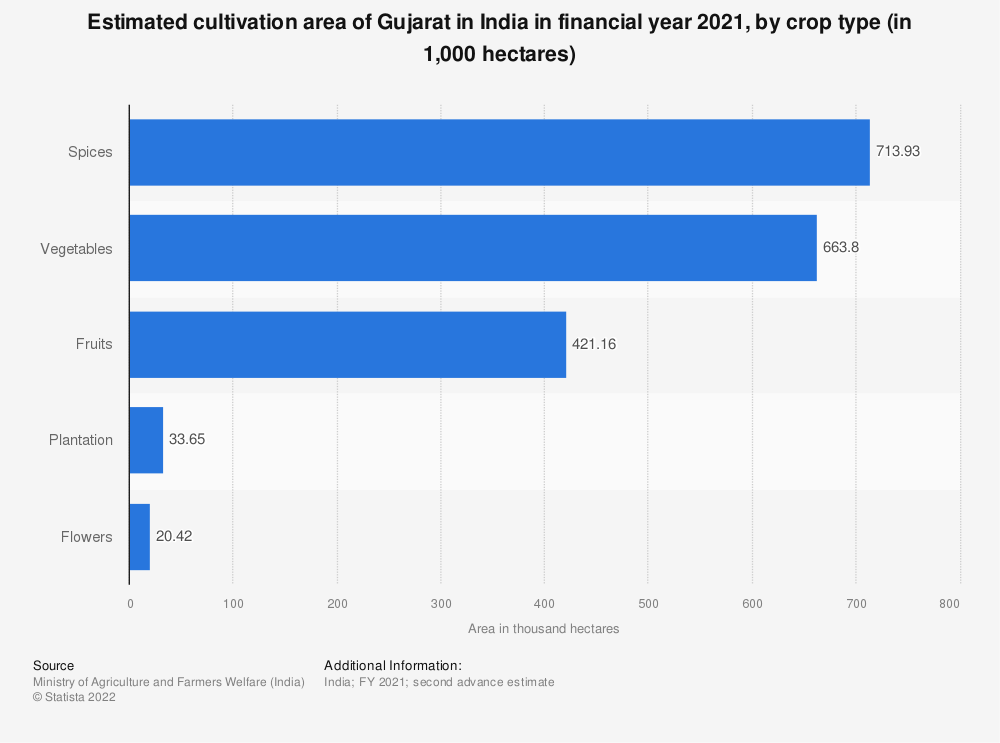 Statistic: Estimated cultivation area of Gujarat in India in financial year 2020, by crop type (in 1,000 hectares) | Statista