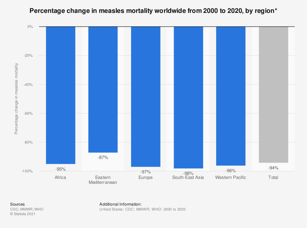 Statistic: Percentage change in measles mortality worldwide from 2000 to 2018, by region* | Statista
