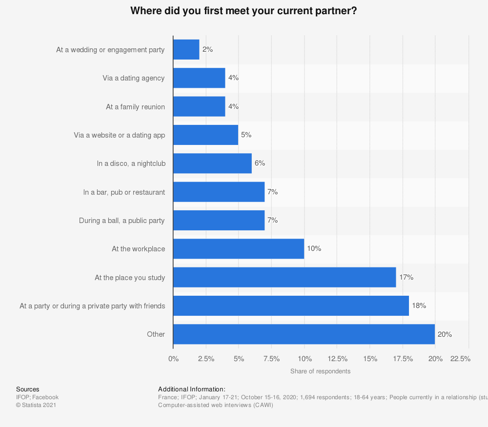 Statistic: Where did you first meet your current partner? | Statista