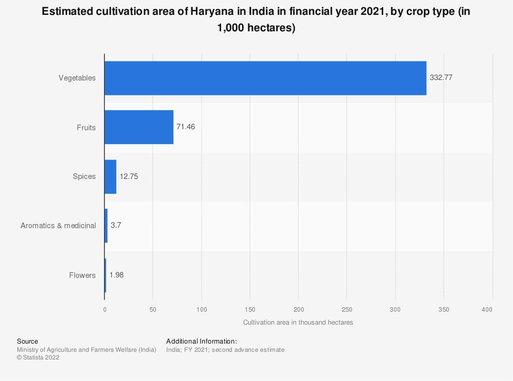 Statistic: Estimated cultivation area of Haryana in India in financial year 2020, by crop type (in 1,000 hectares)   Statista
