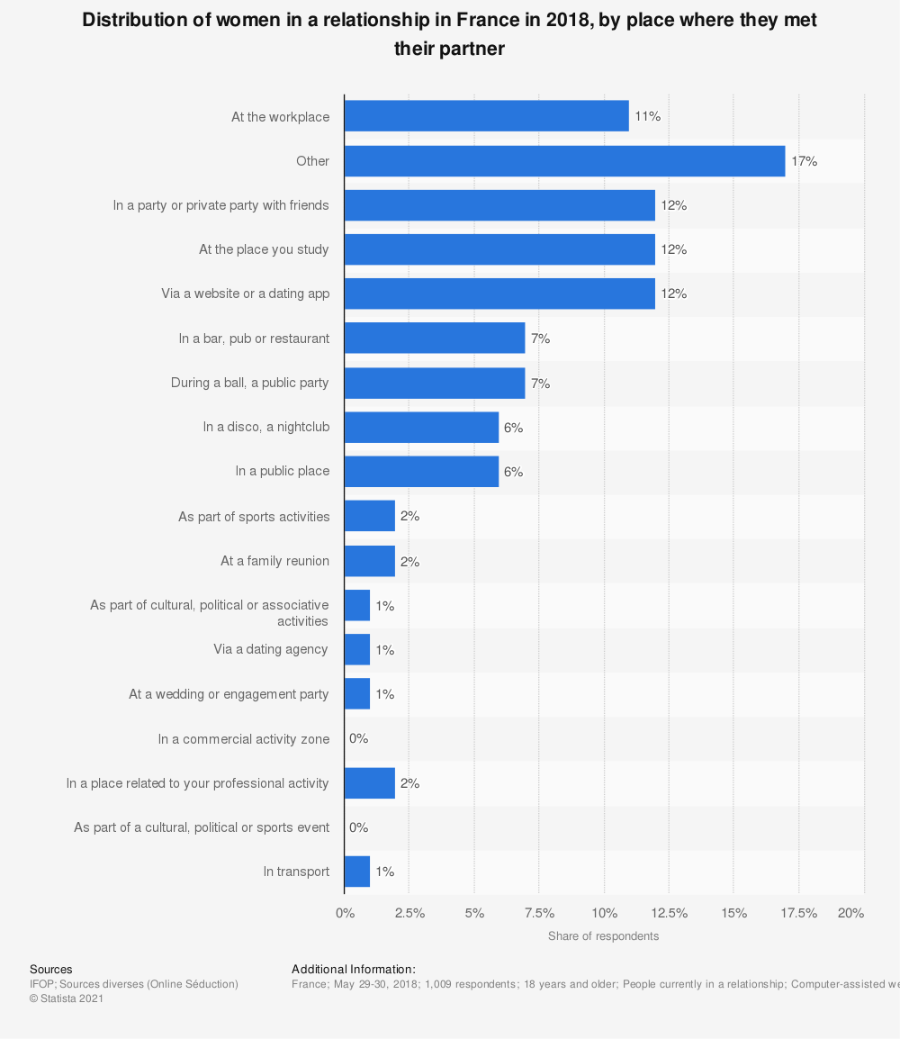 Statistic: Distribution of women in a relationship in France in 2018, by place where they met their partner  | Statista
