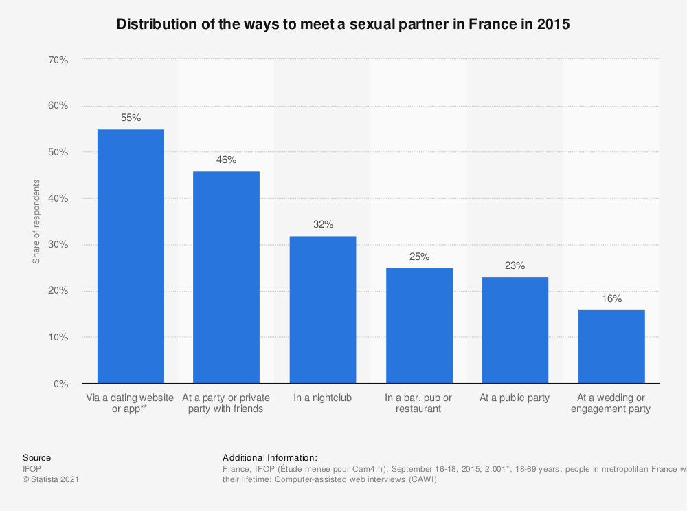 Statistic: Distribution of the ways to meet a sexual partner in France in 2015   Statista