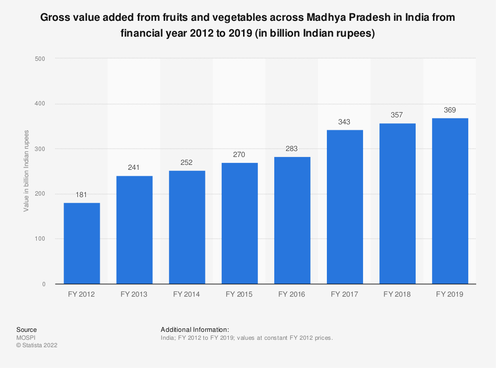 Statistic: Gross value added from fruits and vegetables across Madhya Pradesh in India from FY 2012 to FY 2017 (in billion Indian rupees) | Statista