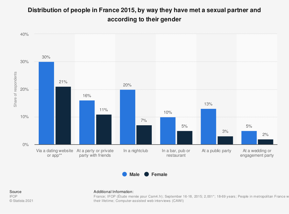 Statistic: Distribution of people in France 2015, by way they have met a sexual partner and according to their gender | Statista