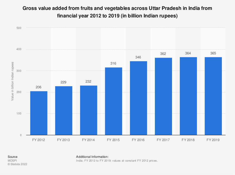 Statistic: Gross value added from fruits and vegetables across Uttar Pradesh in India from FY 2012 to FY 2017 (in billion Indian rupees) | Statista