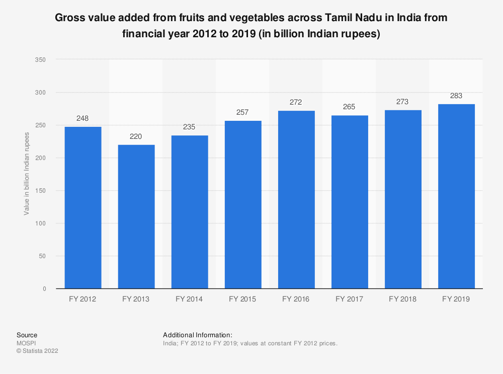 Statistic: Gross value added from fruits and vegetables across Tamil Nadu in India from FY 2012 to FY 2017 (in billion Indian rupees) | Statista