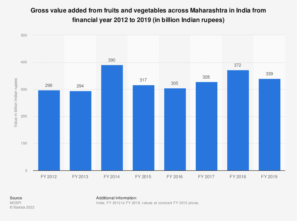 Statistic: Gross value added from fruits and vegetables across Maharashtra in India from FY 2012 to FY 2017 (in billion Indian rupees) | Statista