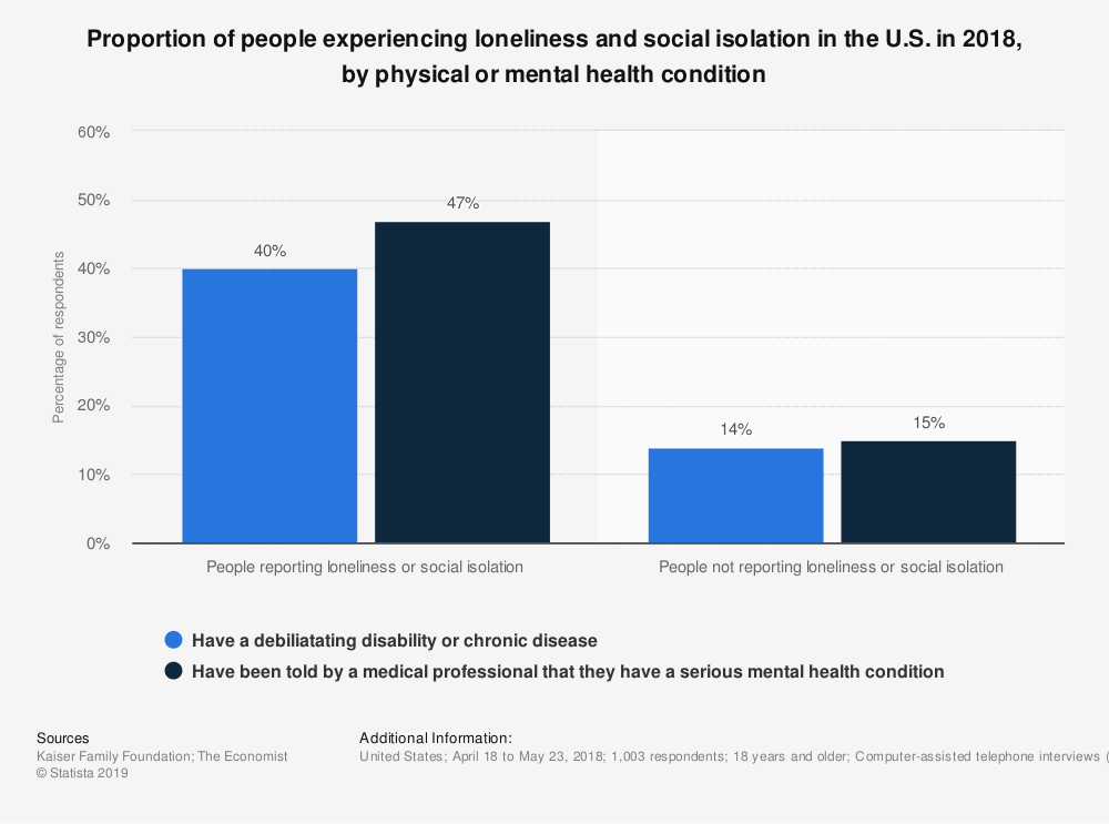 Statistic: Proportion of people experiencing loneliness and social isolation in the U.S. in 2018, by physical or mental health condition | Statista