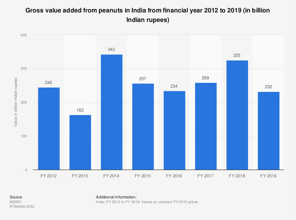 Statistic: Gross value added from peanuts in India from financial year 2012 to 2018 (in billion Indian rupees)   Statista