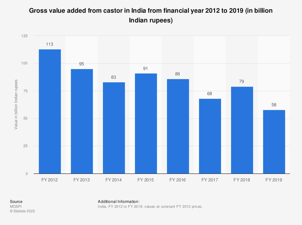 Statistic: Gross value added from castor in India from financial year 2012 to 2018 (in billion Indian rupees)   Statista