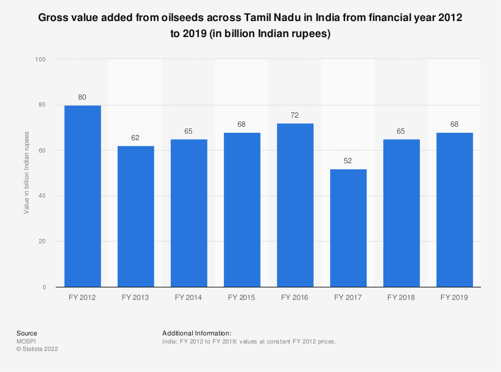 Statistic: Gross value added from oilseeds across Tamil Nadu in India from financial year 2012 to 2018 (in billion Indian rupees) | Statista