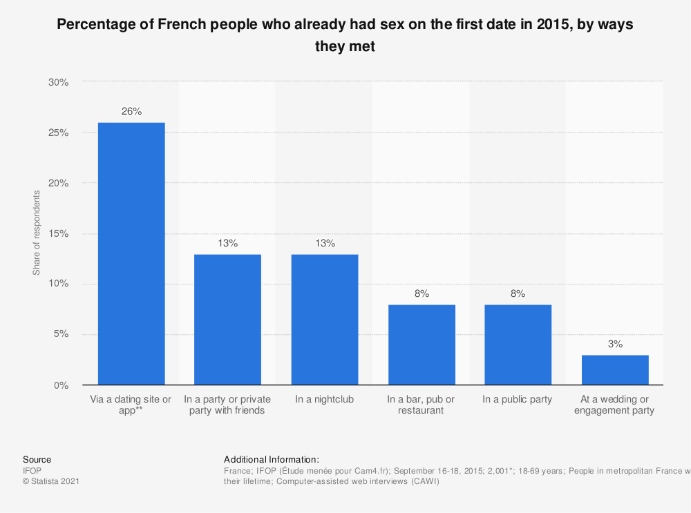 Statistic: Percentage of French people who already had sex on the first date in 2015, by ways they met  | Statista