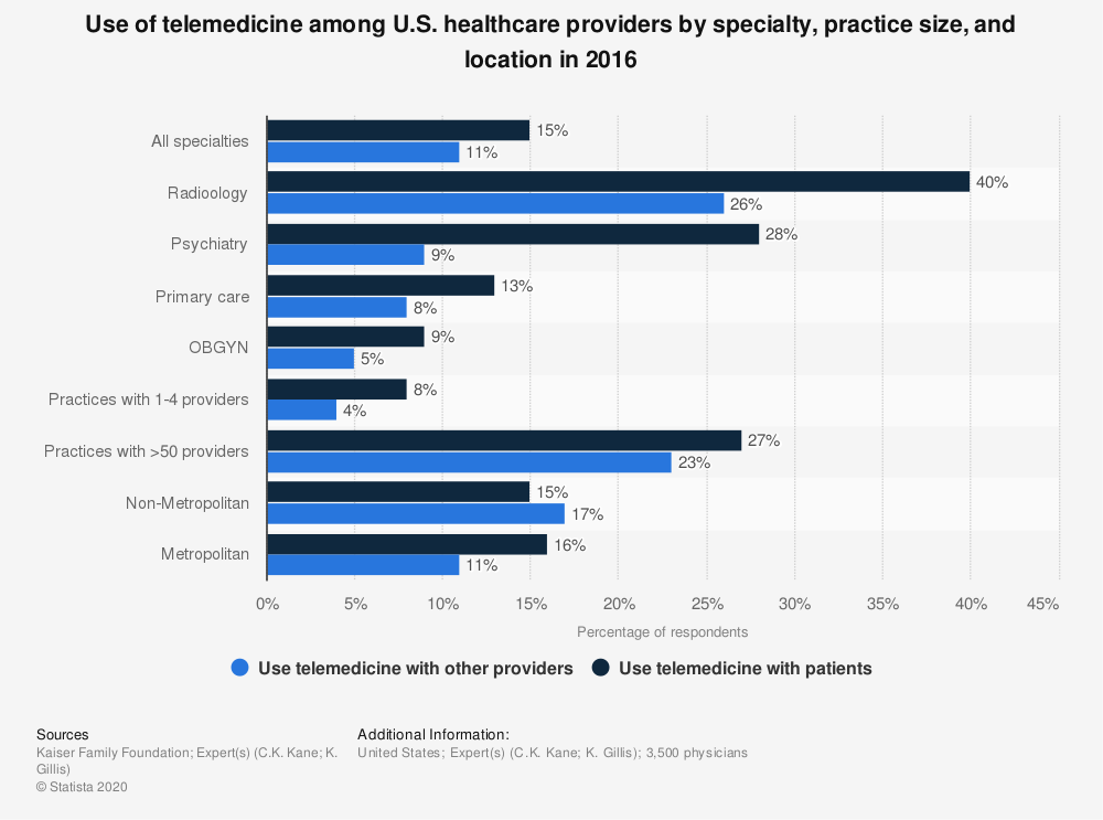 Statistic: Use of telemedicine among U.S. healthcare providers by specialty, practice size, and location in 2016 | Statista