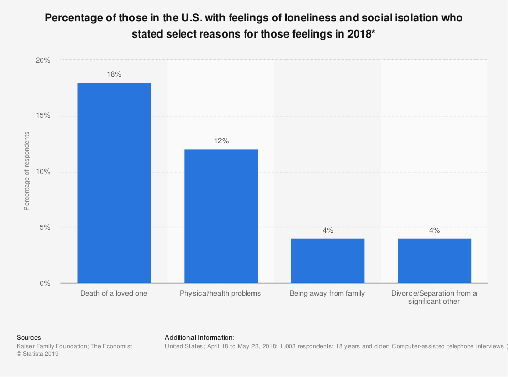 Statistic: Percentage of those in the U.S. with feelings of loneliness and social isolation who stated select reasons for those feelings in 2018*   Statista