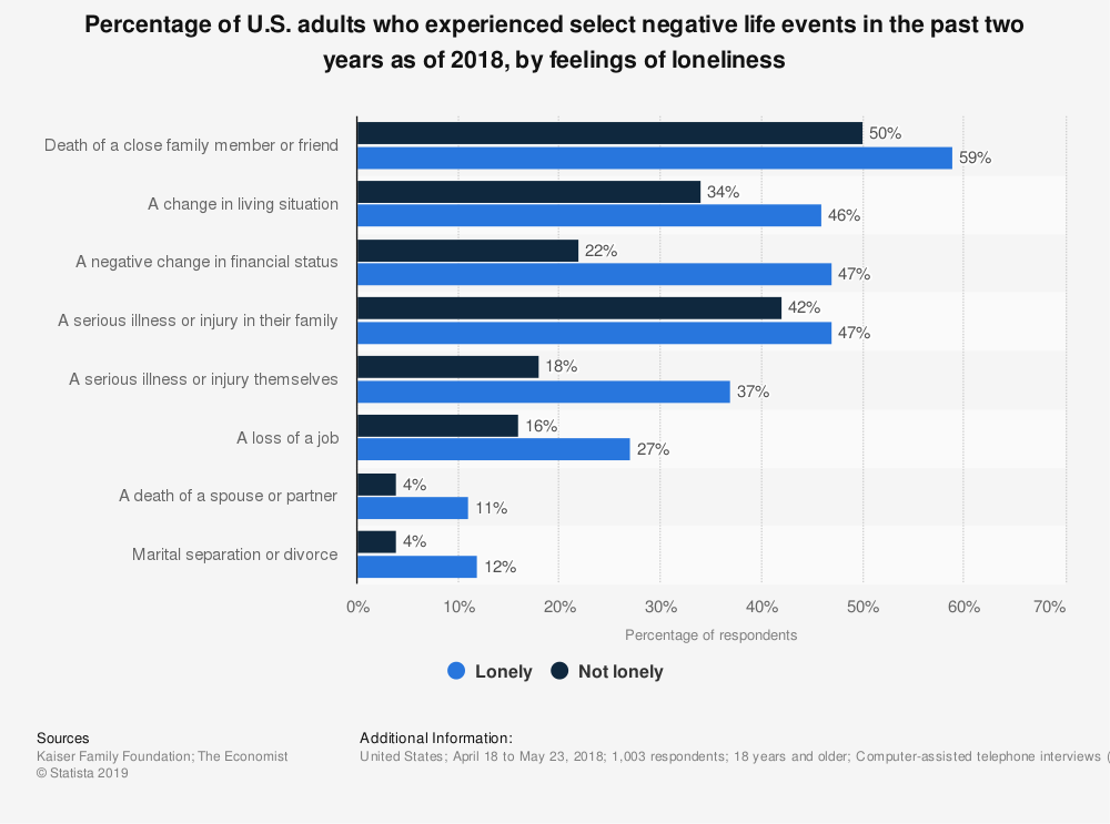 Statistic: Percentage of U.S. adults who experienced select negative life events in the past two years as of 2018, by feelings of loneliness | Statista