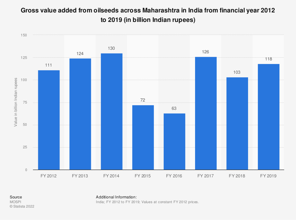 Statistic: Gross value added from oilseeds across Maharashtra in India from financial year 2012 to 2018 (in billion Indian rupees) | Statista