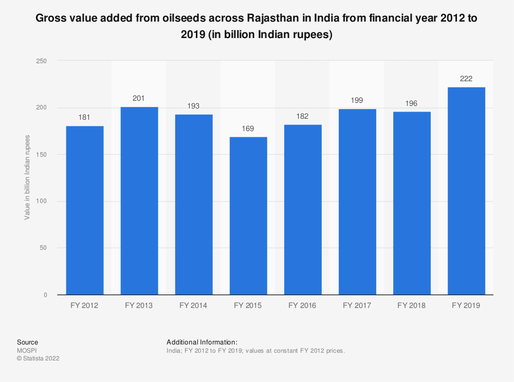 Statistic: Gross value added from oilseeds across Rajasthan in India from financial year 2012 to 2018 (in billion Indian rupees)   Statista