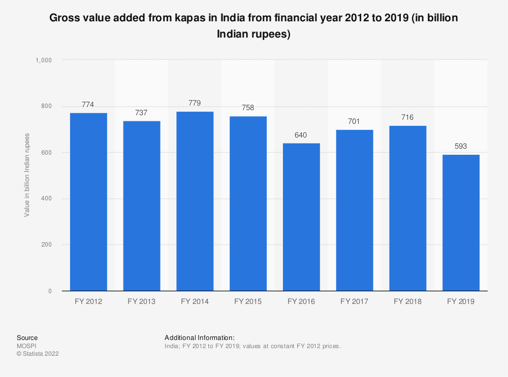 Statistic: Gross value added from kapas in India from financial year 2012 to 2018 (in billion Indian rupees) | Statista