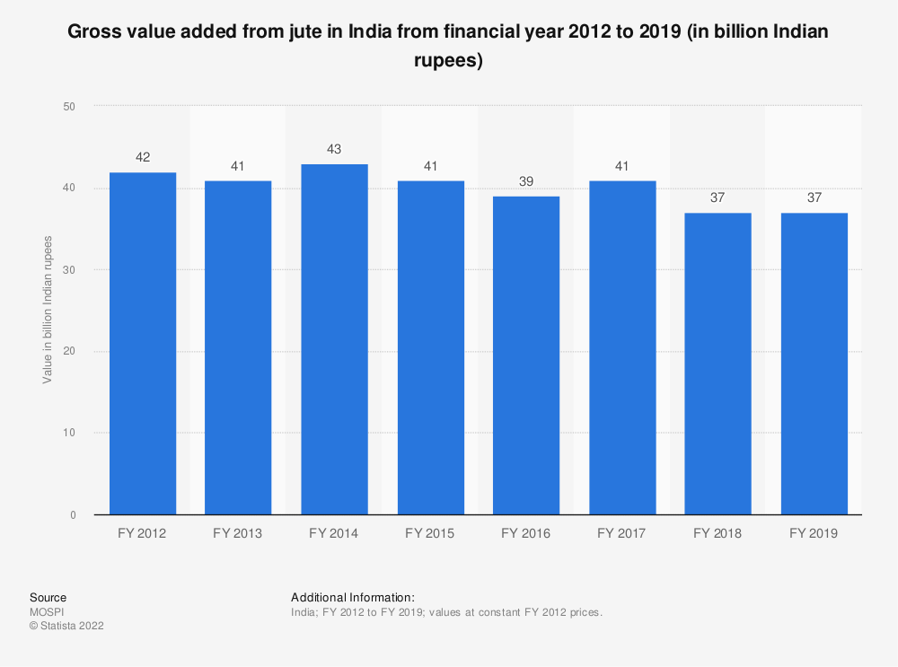 Statistic: Gross value added from jute in India from financial year 2012 to 2018 (in billion Indian rupees)   Statista
