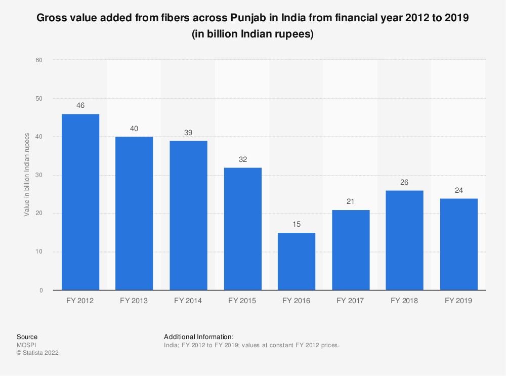 Statistic: Gross value added from fibers across Punjab in India from financial year 2012 to 2018 (in billion Indian rupees) | Statista