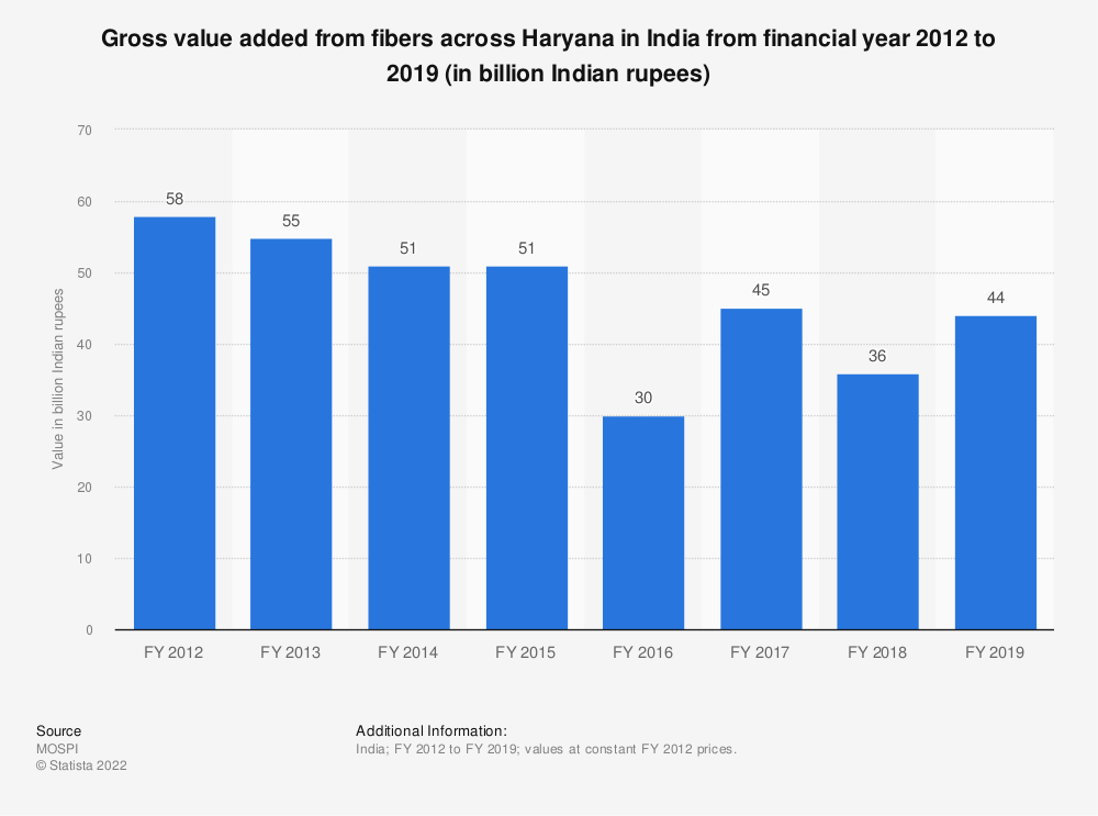Statistic: Gross value added from fibers across Haryana in India from financial year 2012 to 2018 (in billion Indian rupees)   Statista