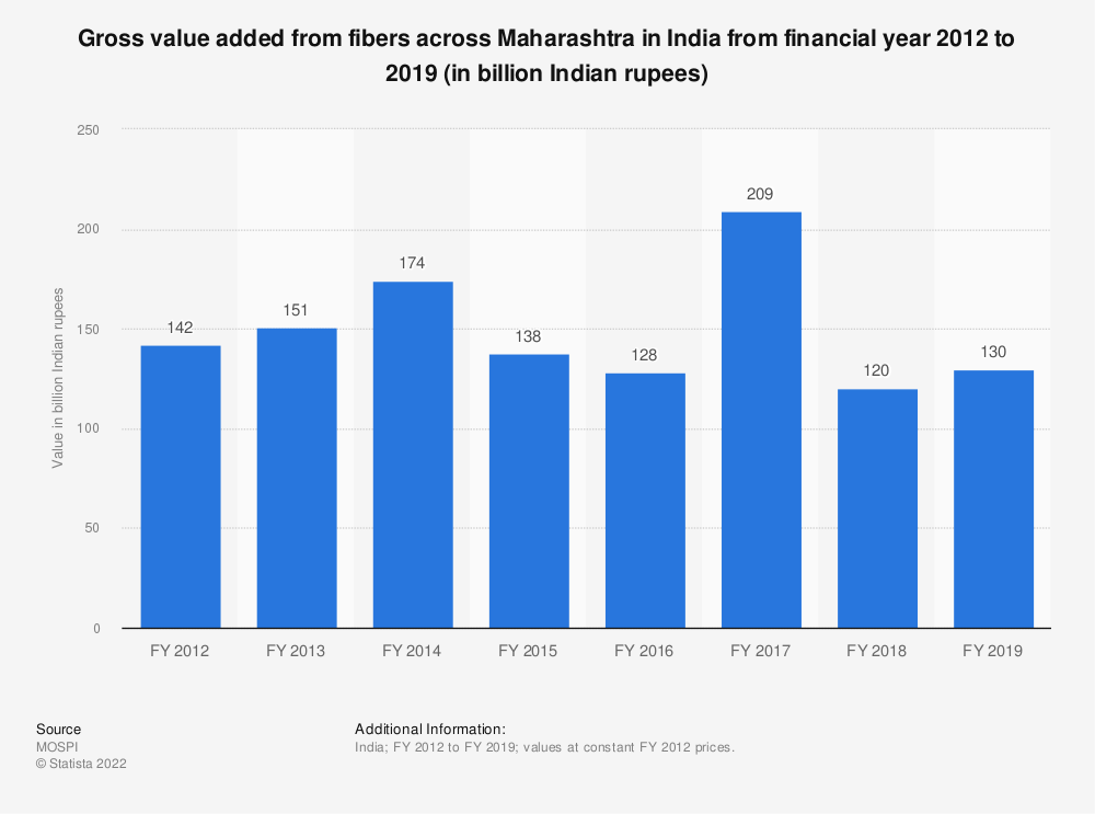 Statistic: Gross value added from fibers across Maharashtra in India from financial year 2012 to 2018 (in billion Indian rupees) | Statista