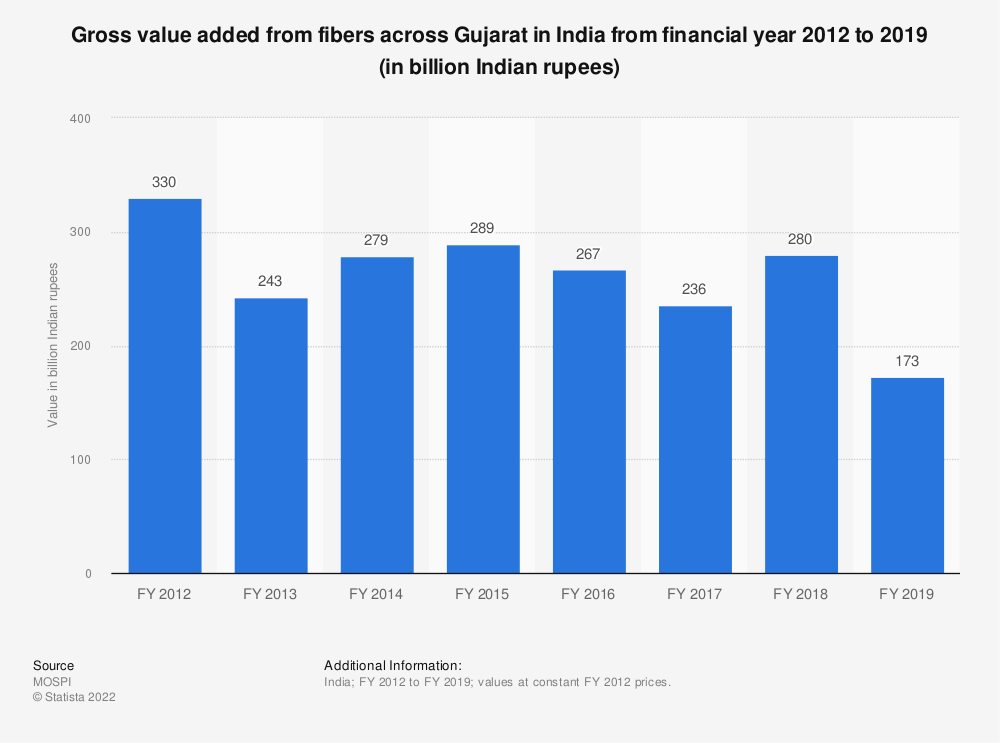 Statistic: Gross value added from fibers across Gujarat in India from financial year 2012 to 2018 (in billion Indian rupees) | Statista