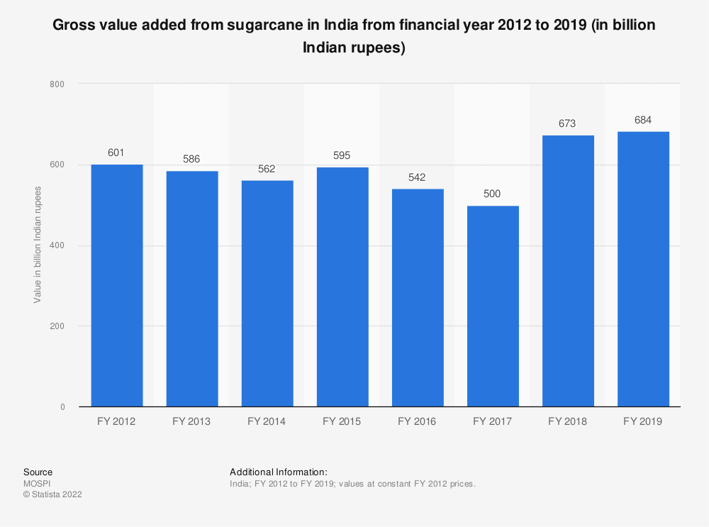 Statistic: Gross value added from sugarcane in India from financial year 2012 to 2018 (in billion Indian rupees) | Statista