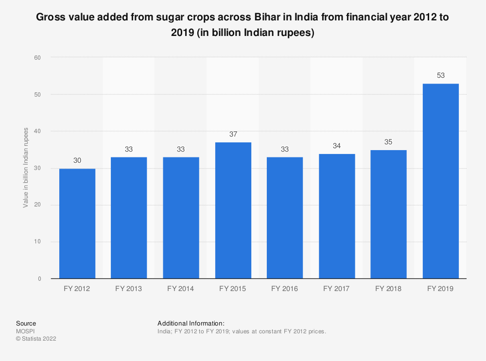 Statistic: Gross value added from sugar crops across Bihar in India from financial year 2012 to 2018 (in billion Indian rupees) | Statista
