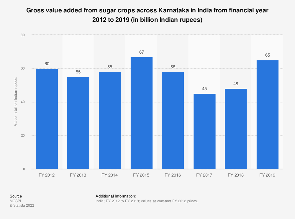 Statistic: Gross value added from sugar crops across Karnataka in India from financial year 2012 to 2018 (in billion Indian rupees) | Statista