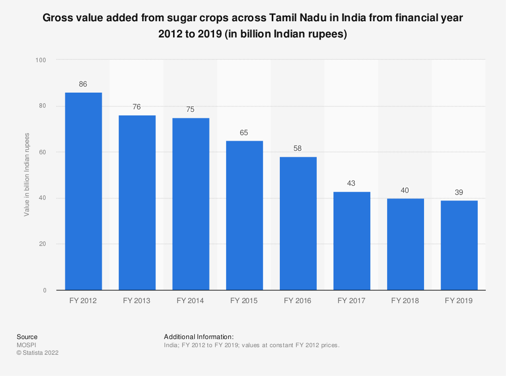 Statistic: Gross value added from sugar crops across Tamil Nadu in India from financial year 2012 to 2018 (in billion Indian rupees) | Statista