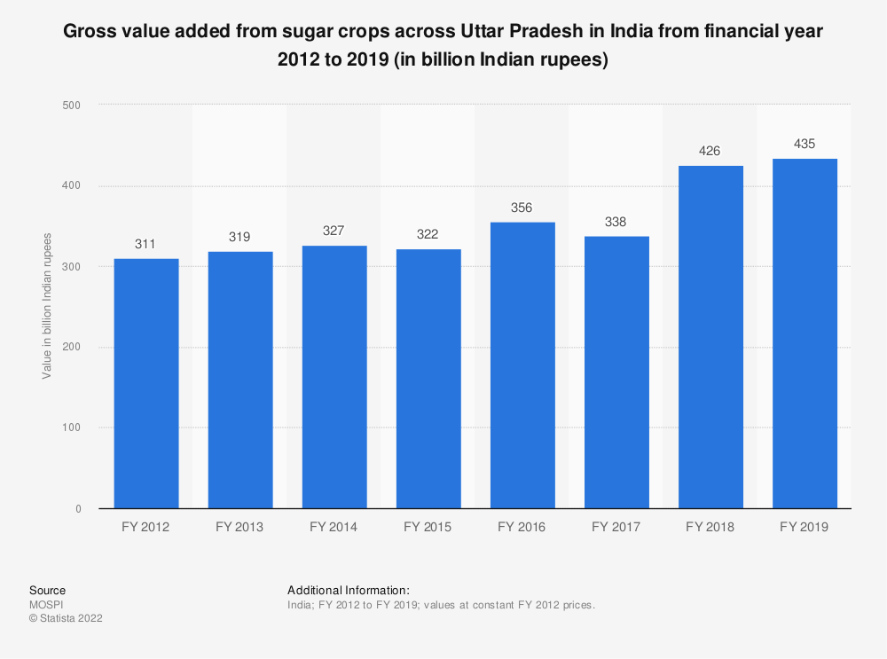 Statistic: Gross value added from sugar crops across Uttar Pradesh in India from financial year 2012 to 2018 (in billion Indian rupees) | Statista
