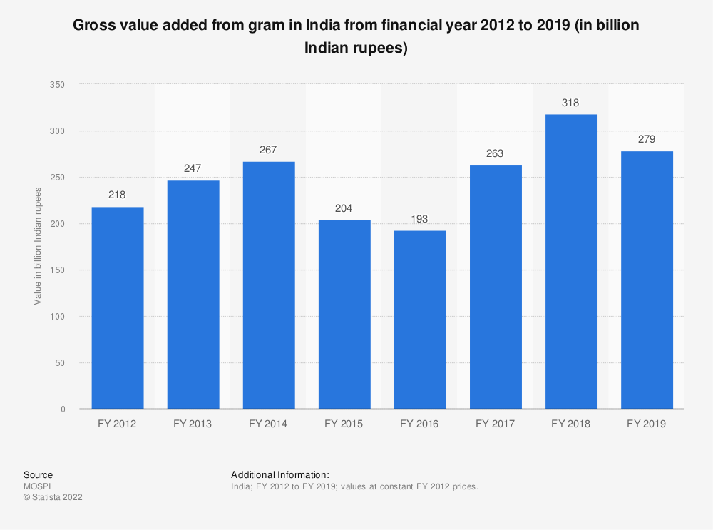 Statistic: Gross value added from gram in India from financial year 2012 to 2018 (in billion Indian rupees) | Statista
