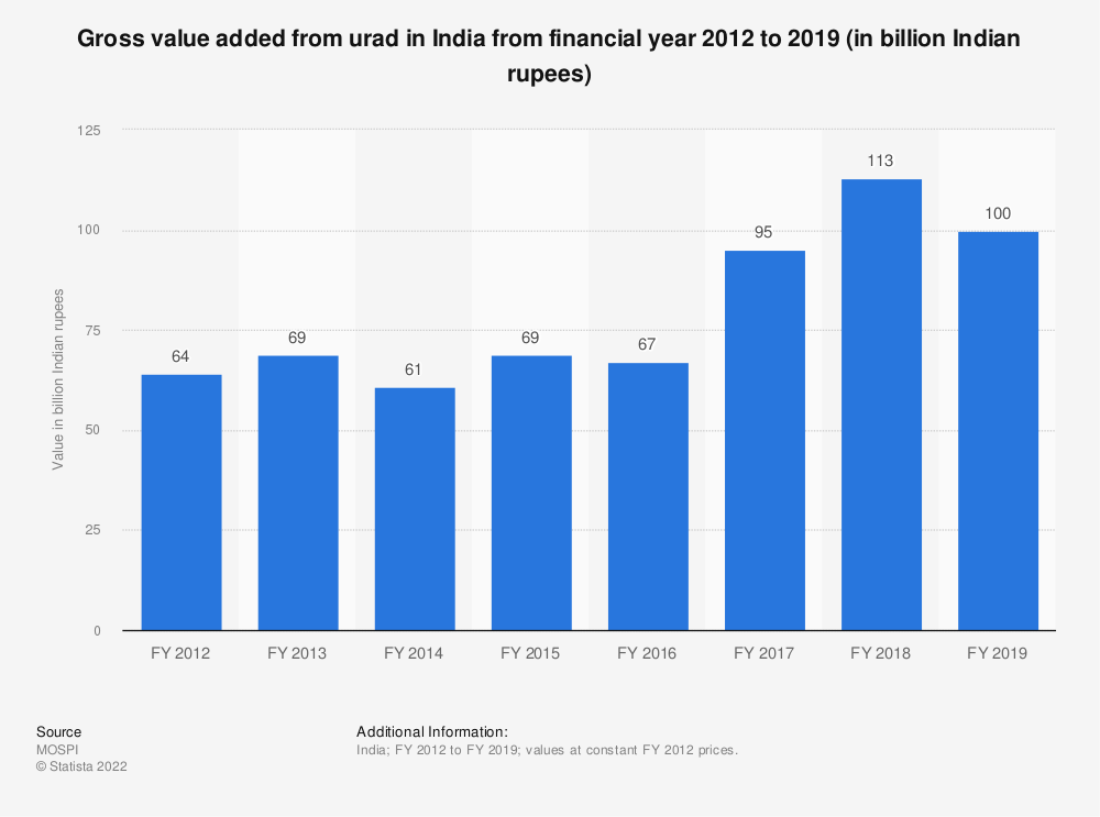 Statistic: Gross value added from urad in India from financial year 2012 to 2018 (in billion Indian rupees) | Statista