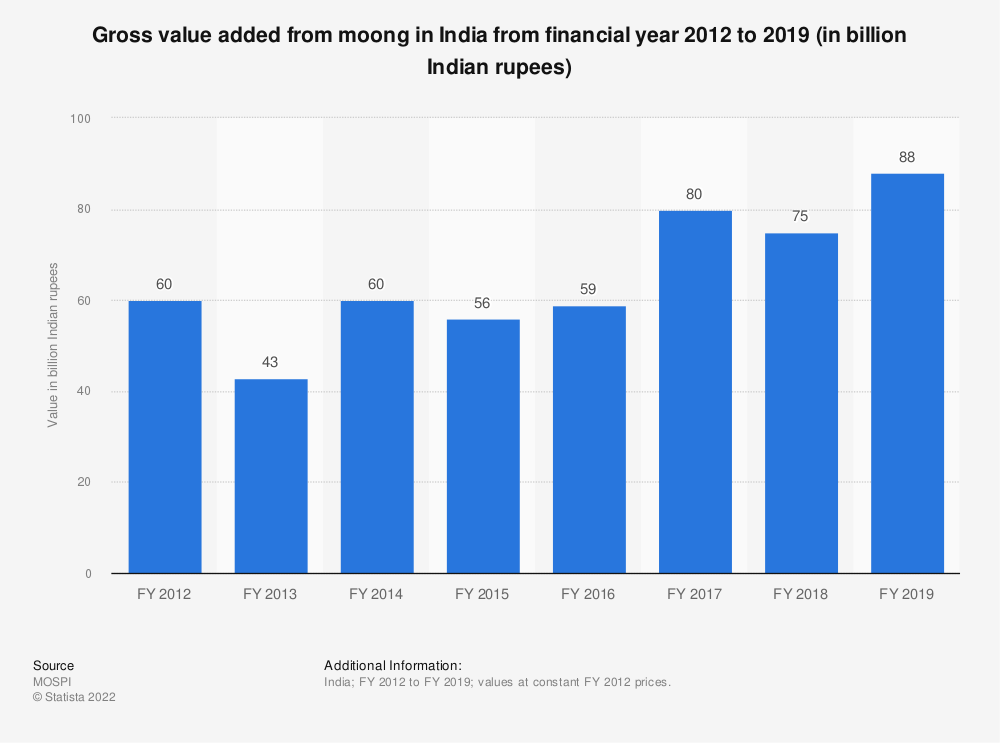 Statistic: Gross value added from moong in India from financial year 2012 to 2018 (in billion Indian rupees) | Statista