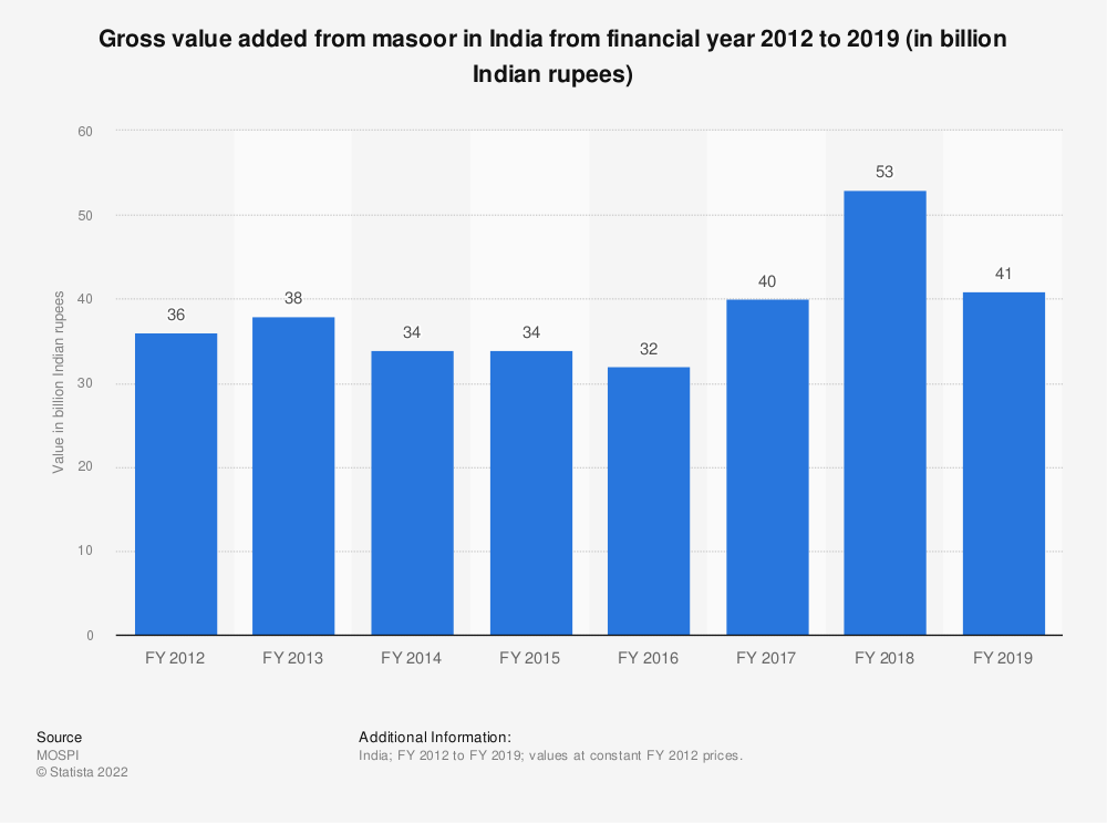 Statistic: Gross value added from masoor in India from financial year 2012 to 2018 (in billion Indian rupees) | Statista