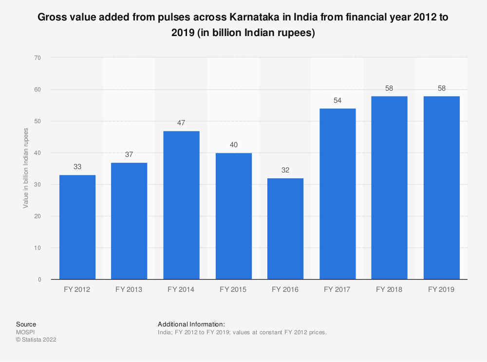 Statistic: Gross value added from pulses across Karnataka in India from financial year 2012 to 2018 (in billion Indian rupees)   Statista