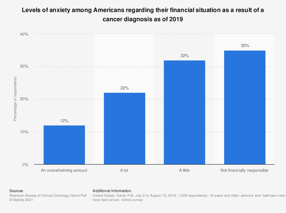 Statistic: Levels of anxiety among Americans regarding their financial situation as a result of a cancer diagnosis as of 2019 | Statista