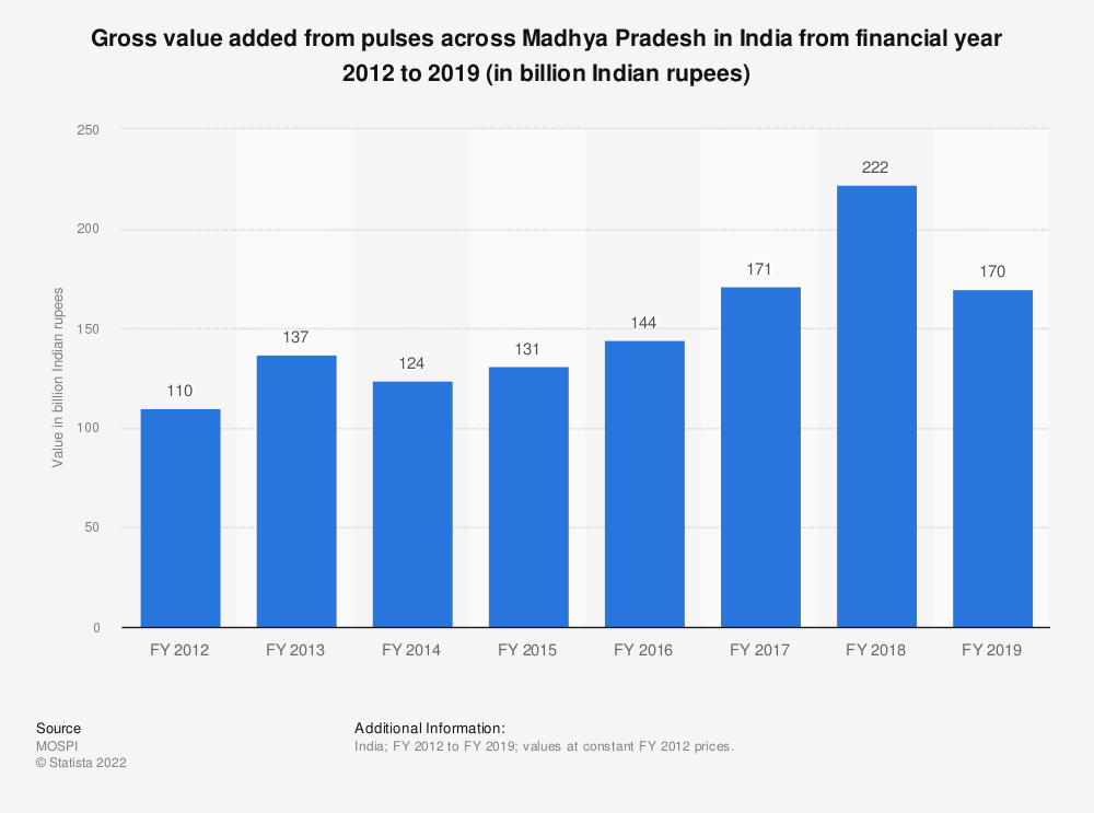 Statistic: Gross value added from pulses across Madhya Pradesh in India from financial year 2012 to 2018 (in billion Indian rupees)   Statista