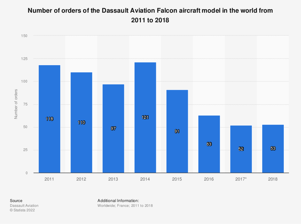 Statistic: Number of orders of the Dassault Aviation Falcon aircraft model in the world from 2011 to 2018 | Statista