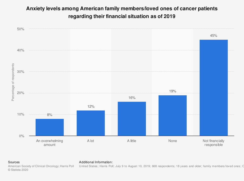 Statistic: Anxiety levels among American family members/loved ones of cancer patients regarding their financial situation as of 2019 | Statista