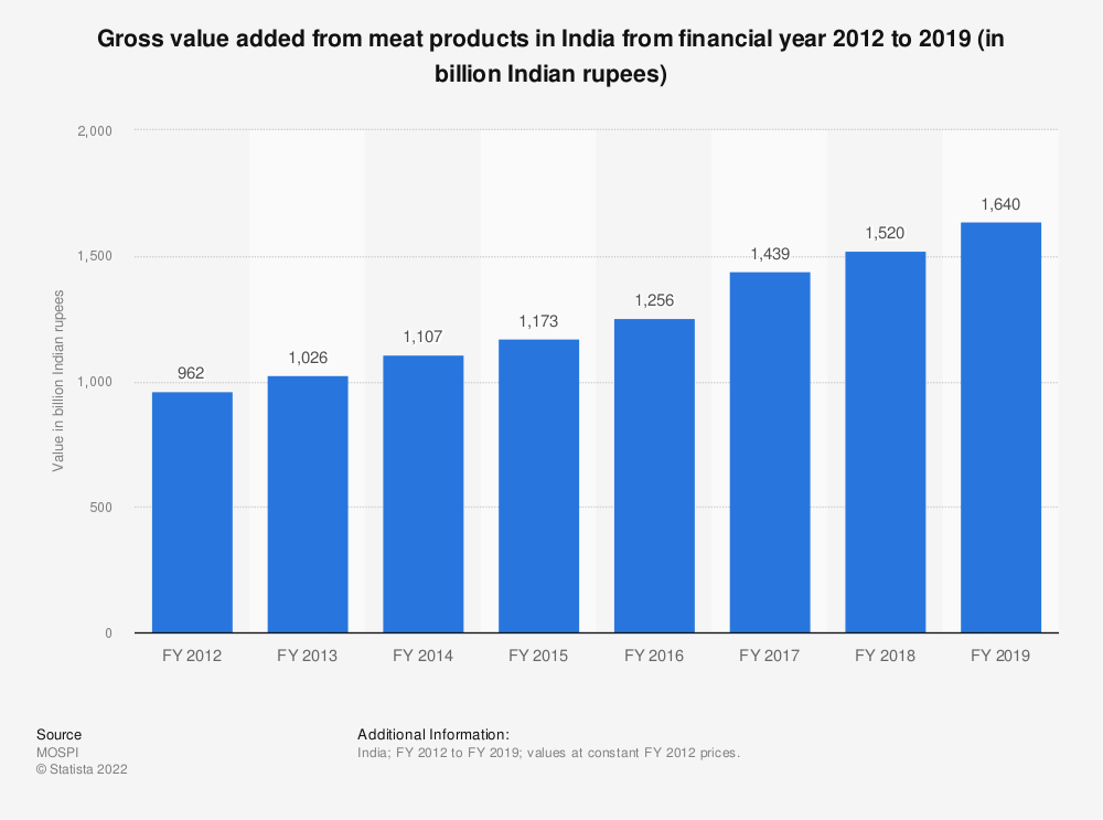 Statistic: Gross value added from meat products in India from financial year 2012 to 2018 (in billion Indian rupees)   Statista