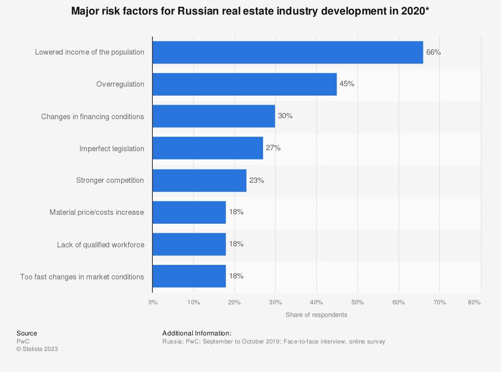 Statistic: Major risk factors for Russian real estate industry development in 2020*   Statista