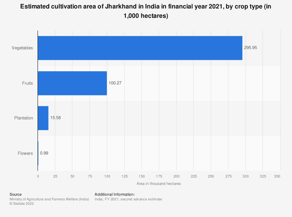Statistic: Estimated cultivation area of Jharkhand in India in financial year 2020, by crop type (in 1,000 hectares)   Statista