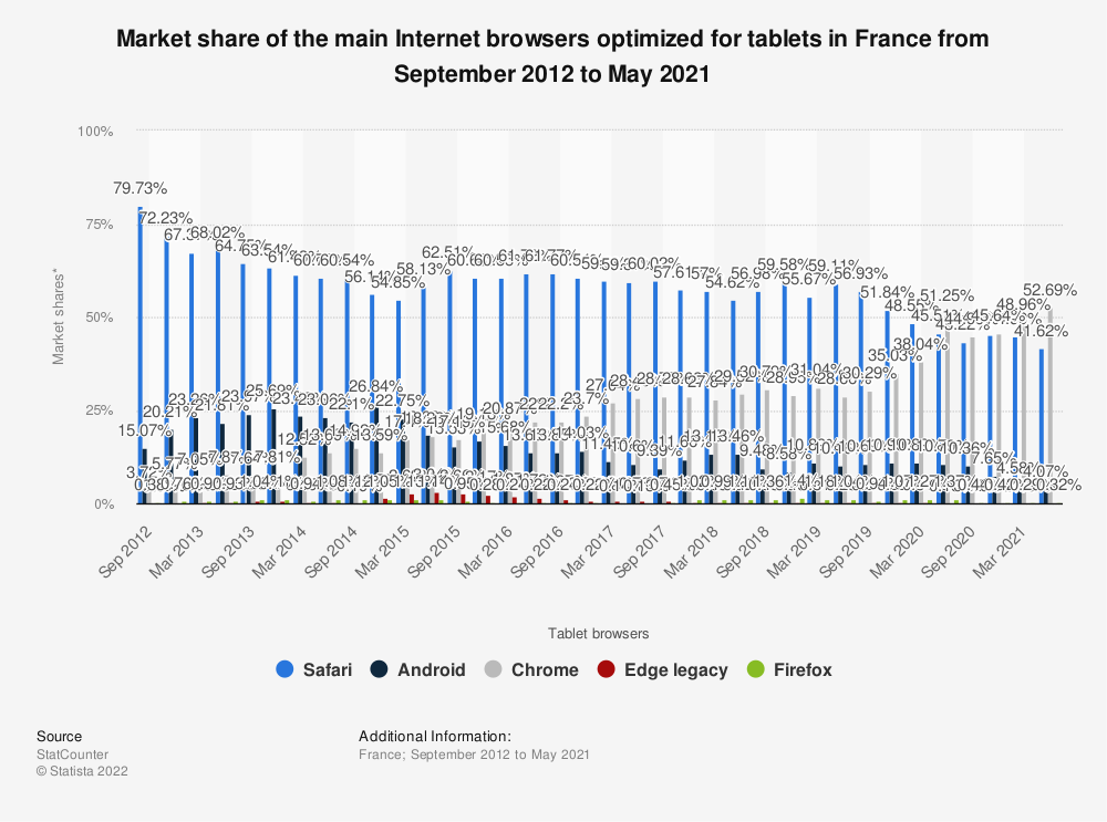 Statistic: Market share of the main Internet browsers optimized for tablets in France from September 2012 to March 2020* | Statista