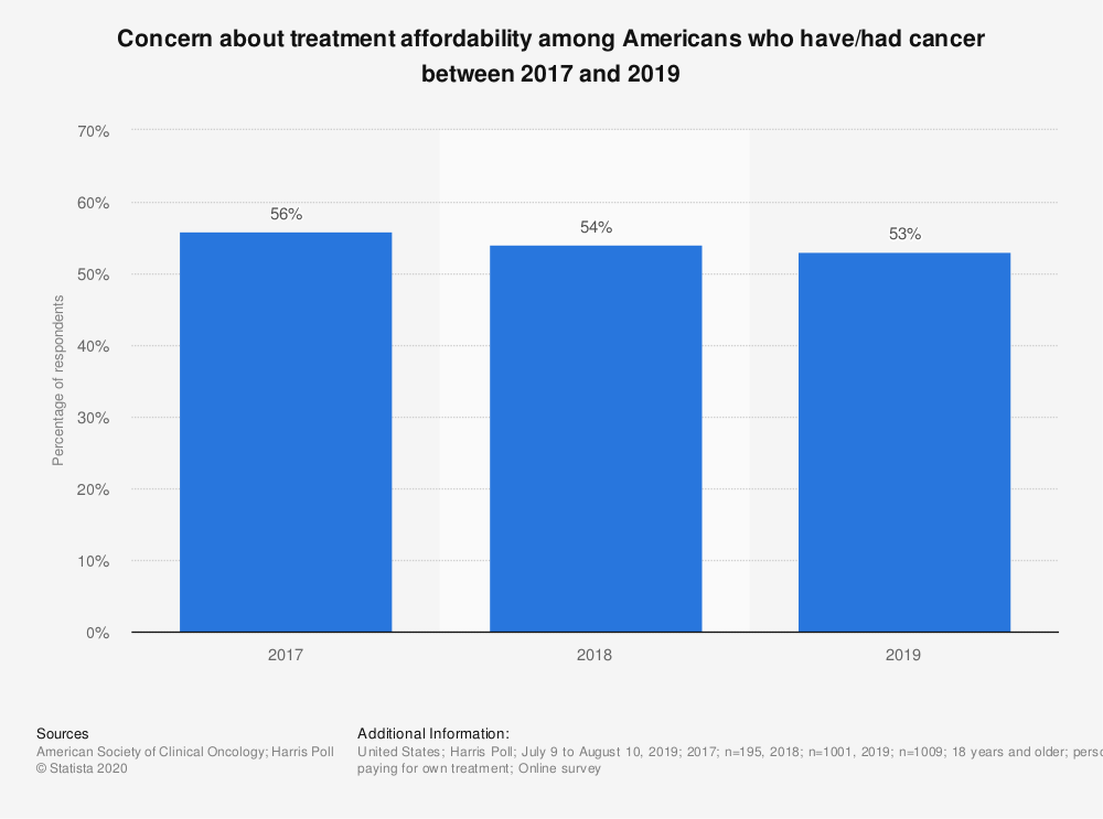 Statistic: Concern about treatment affordability among Americans who have/had cancer between 2017 and 2019   Statista