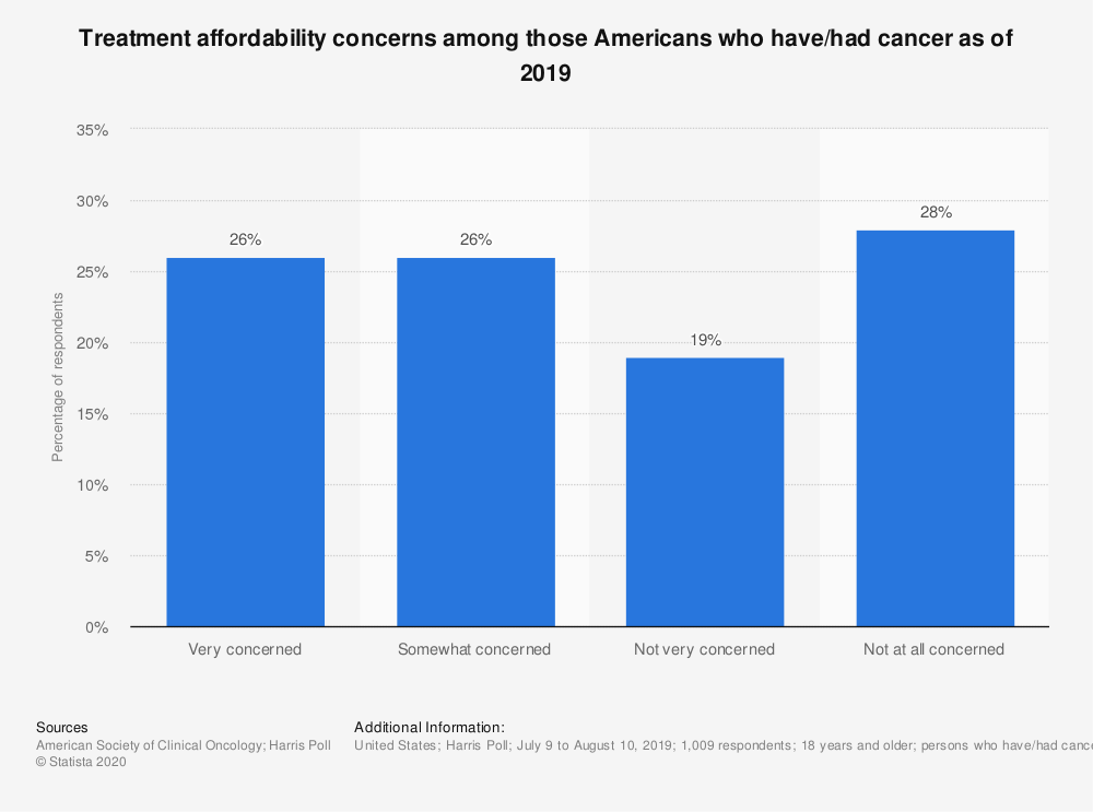 Statistic: Treatment affordability concerns among those Americans who have/had cancer as of 2019 | Statista