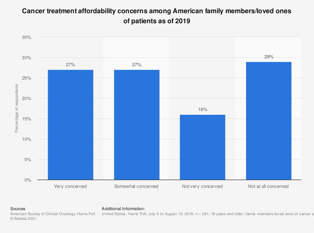 Statistic: Cancer treatment affordability concerns among American family members/loved ones of patients as of 2019 | Statista