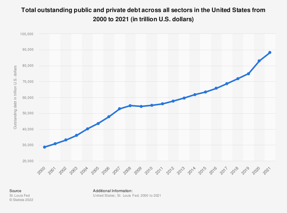 Statistic: Total outstanding public and private debt across all sectors in the United States from 2000 to 2018 (in trillion U.S. dollars) | Statista